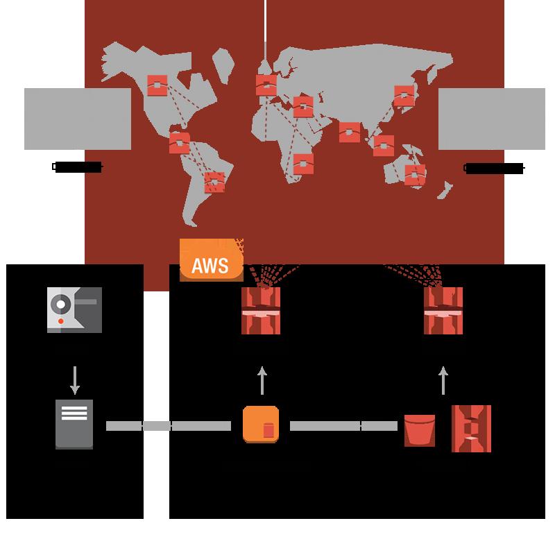 service-architecture